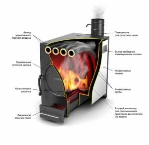 Отопительная печь Термофор Нормаль Турбо