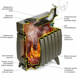 Отопительная печь Термофор Огонь-батарея 5