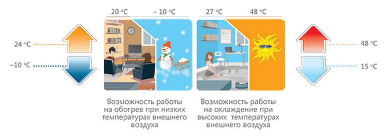 Диапазон рабочих температур сплит-систем Hisense