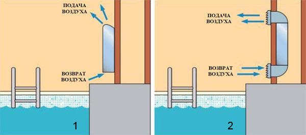 Варианты монтажа осушителя воздуха для бассейнов Hidros SBA