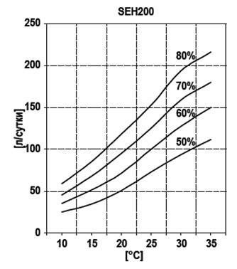 График производительности по осушению Hidros SEH 200