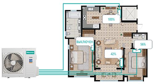 Мульти сплит-система позволяет регулировать температуру в каждой комнате отдельно