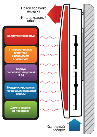 Принцип действия конвективно-инфракрасного обогревателя BALLU