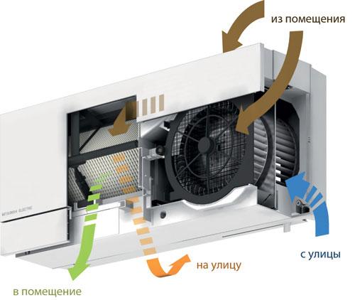 Схема движения воздуха приточно-вытяжной вентиляционной установки Mitsubishi Electric VL-100EU5-E