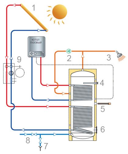 Конструкция косвенного водонагревателя TML DSFV