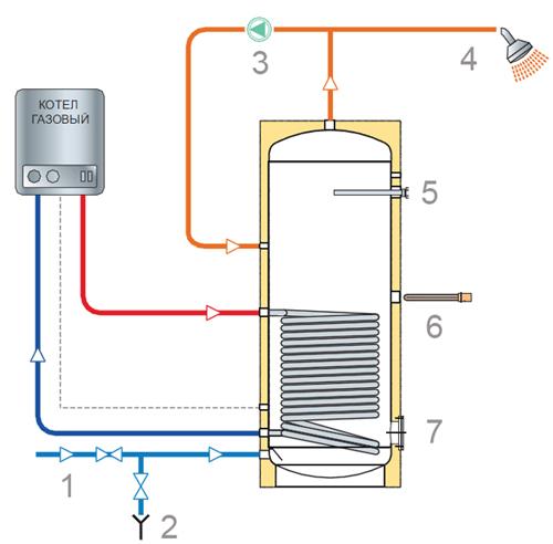 Конструкция косвенного водонагревателя TML SFV