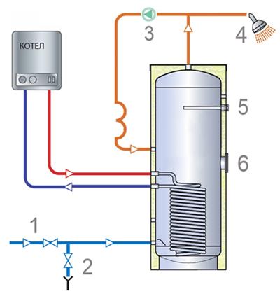 Конструкция косвенного водонагревателя TML ECO1F