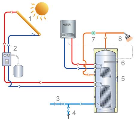 Конструкция косвенного водонагревателя TML ECO2F