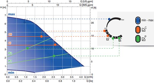 Производительность циркуляционного насоса Askoll ES2 70