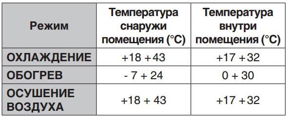 Диапазон рабочих температур кондиционера Venterra HRN1