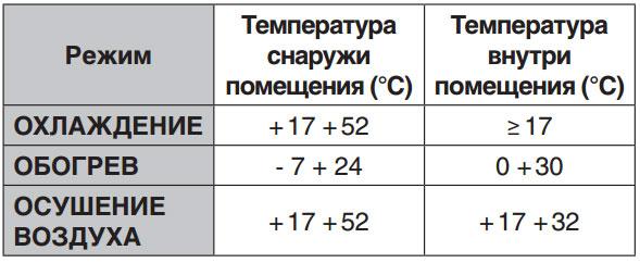 Диапазон рабочих температур кондиционера Venterra VSD HWN