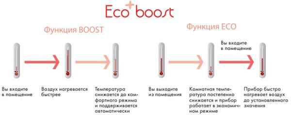 Уникальная технология Ecoboost в конвекторах Atlantic