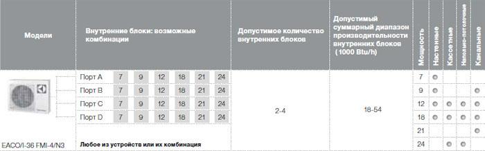 Возможные комбинации внутренних блоков EACO/I-36 FMI-4/N3