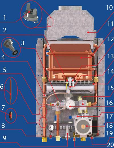 Конструкция газового котла Neva Lux 8618