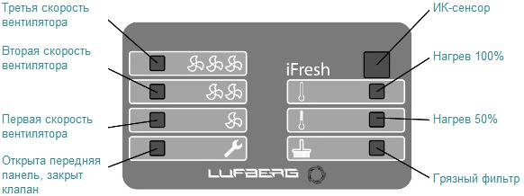 Панель управления бризера Luftberg iFresh