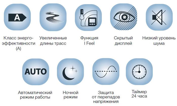 Функции и режимы сплит-системы Electrolux серии LOUNGE