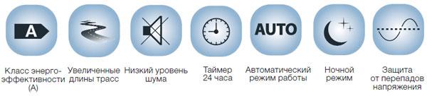 Функции и режимы работы сплит-системы Electrolux PORTOFINO