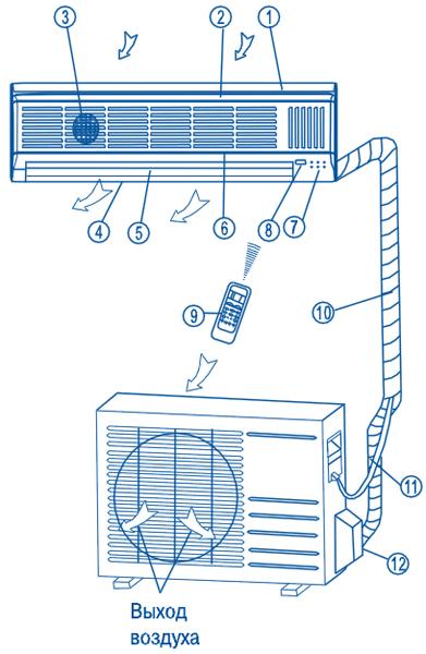 Настенный кондиционер Venterra, наружный и внутренний блоки