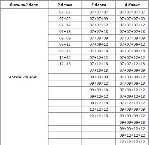 Комбинации подключения наружного блока Hisense AMW4-28U4SAC к внутренним
