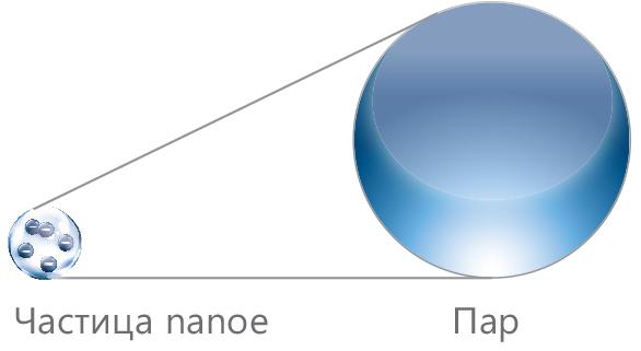 Частицы nanoe и пар