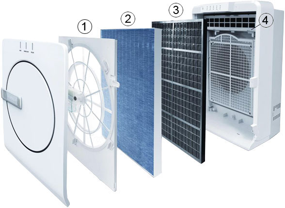 Многоуровневая фильтрация очистителя воздуха Mitsubishi Electric FRESH HOME MA-E83H-R1