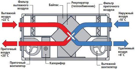 Рекуперация тепла приточно-вытяжной вентиляционной установки Electrolux STAR EPVS-200