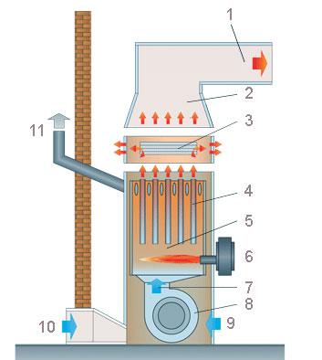 Конструкция теплогенератора Kroll SKE
