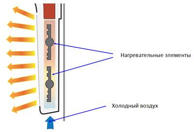 Принцип работы инфракрасного обогревателя BALLU BIHP/M-1000
